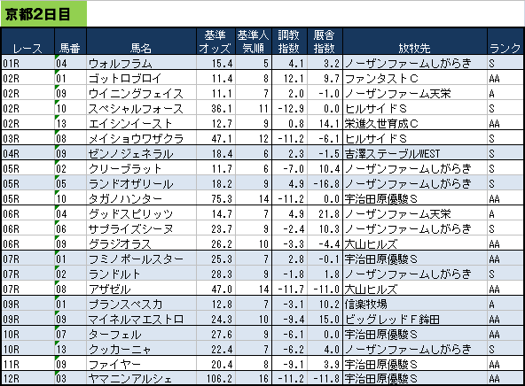 放牧先データ140106京都