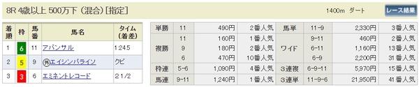結果2月27日阪神8R
