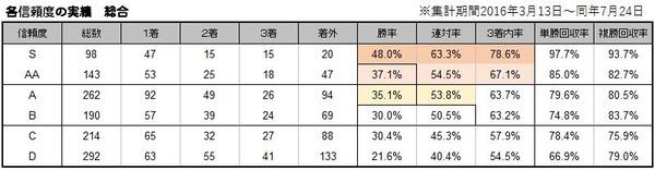 【データ分析】【1番人気】 1番人気信頼度の振り返り