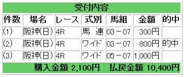 馬券阪神4R