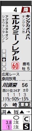 【データ分析】【1番人気診断】前日検討版 1番人気診断4月30日(土)
