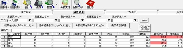 中京芝1200m脚質別_4枠より外の成績
