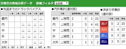 200209きさらぎ賞馬場