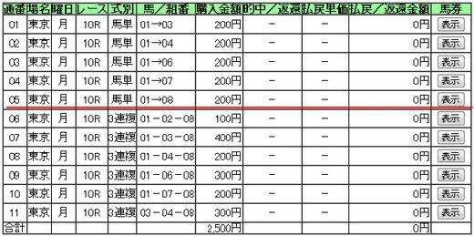 データ_1008月東京10R買い目