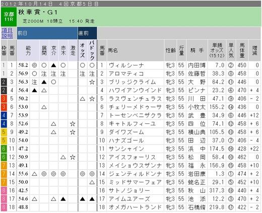 ガチ_1014日京都11R
