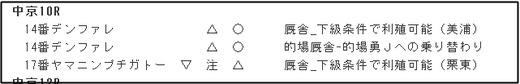 データ_1202日中京10R