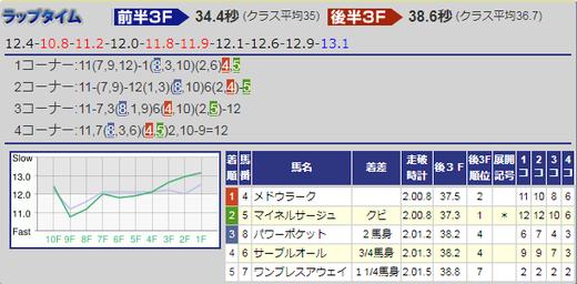 180708七夕賞結果