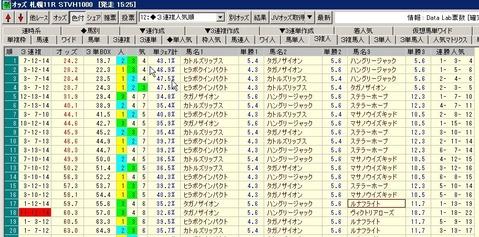 STV3連複人気順