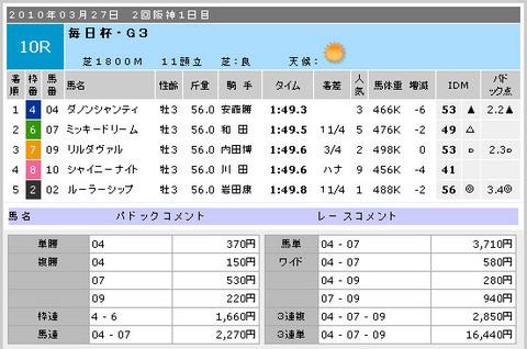 着順_阪神10R