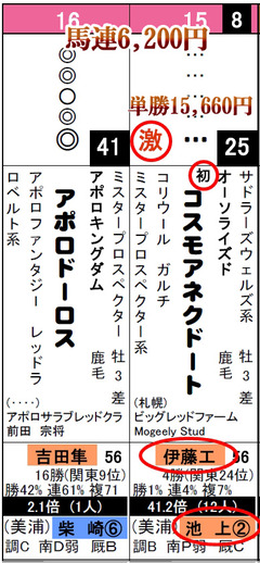 データ_福島6R