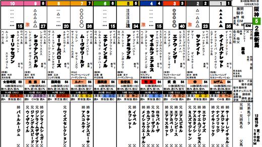 0925阪神5R馬柱