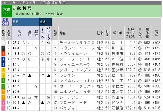 ガチ_1014日京都5R