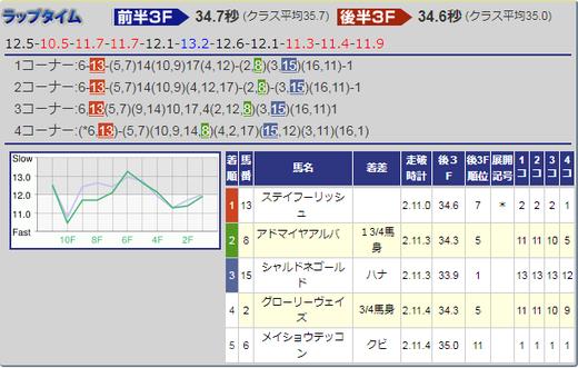 180505京都新聞杯結果