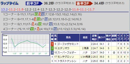 180428青葉賞結果