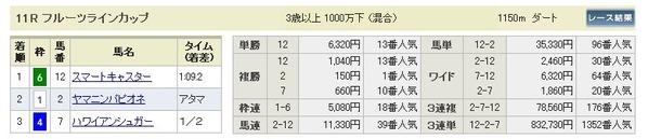 win5_1104福島11Rpay