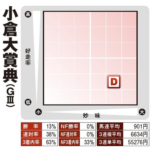 奥野1番人気重賞用・小倉大賞典