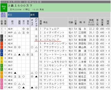 ガチ_0929日中山7R