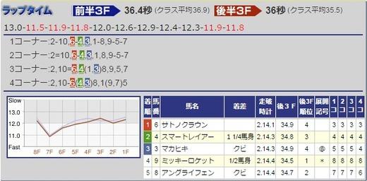 170212京都記念結果