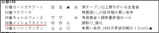 データ_0127京都10R