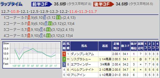190310金鯱賞結果