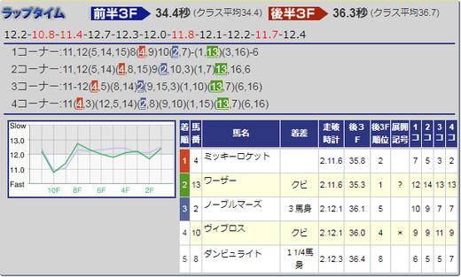 180624宝塚記念結果