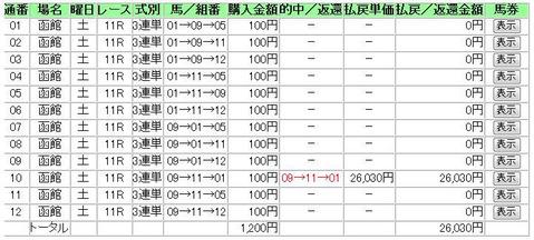 20100731函館11Rあたり