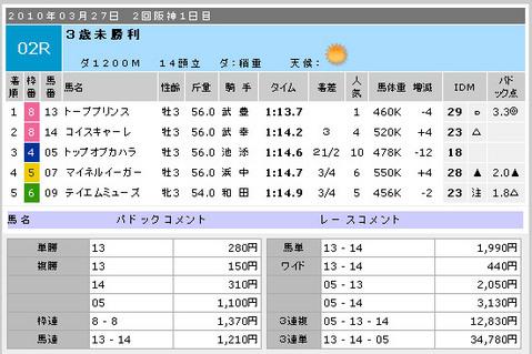 着順_阪神2R