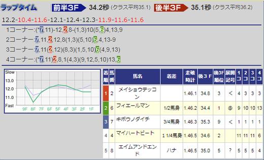 180701ラジオNIKKEI賞結果