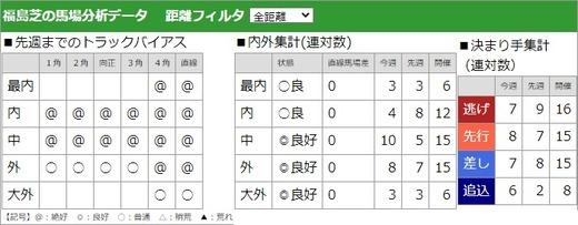 200712七夕賞馬場