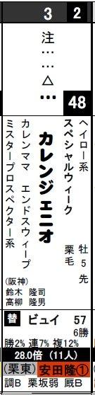 データ_0203東京12Rカレンジェニオ