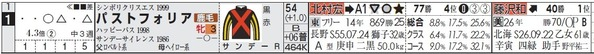 win5_1104東京10Rパスト