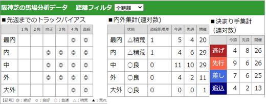 200628宝塚記念馬場