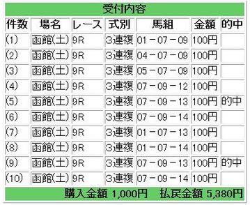 20100731函館9Rあたり