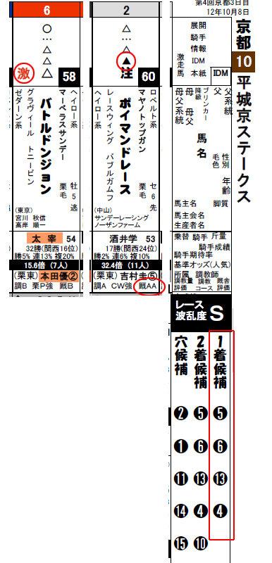 データ新聞_京都10R