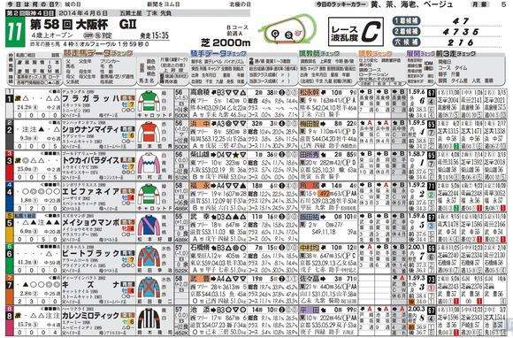 チェック新聞大阪杯