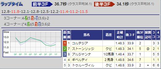 200209きさらぎ賞結果