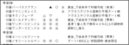 データ_1202日中京3R