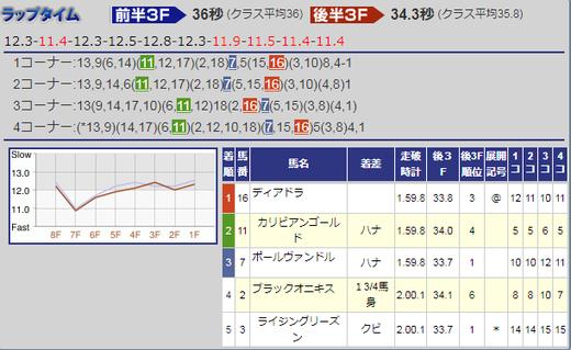 170909紫苑S結果