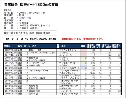 音無厩舎の阪神ダート1800m実績