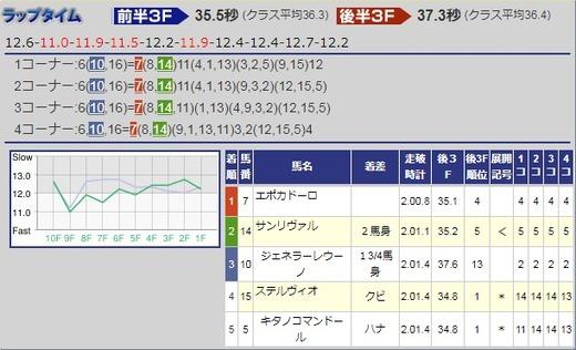 180415皐月賞結果