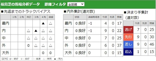 200705ラジオNIKKEI賞馬場