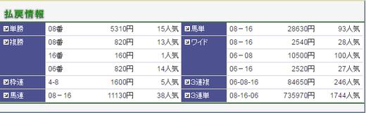 0423福島牝馬S払い戻し