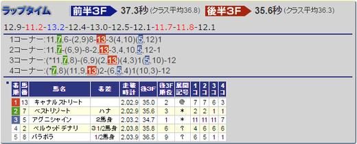 0925中山5R結果
