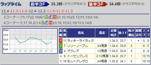 1210阪神JF結果