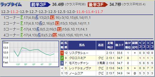 181110武蔵野S結果