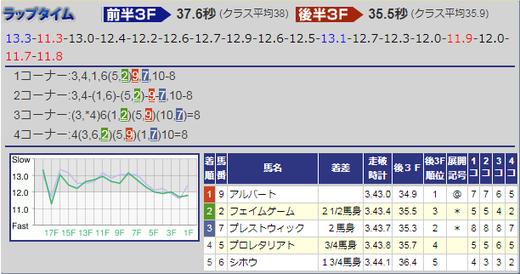 1203ステイヤーズS結果