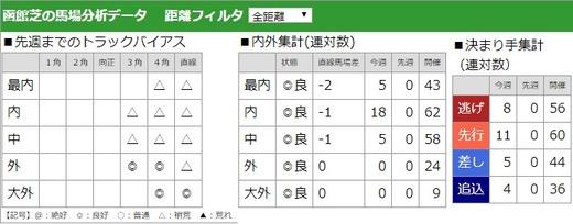 02_馬場分析
