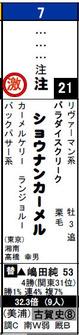 データ_福島6Rショウナンカメール