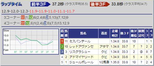 180407阪神牝馬S結果