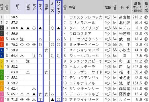 0408阪神牝馬Sガチンコ印